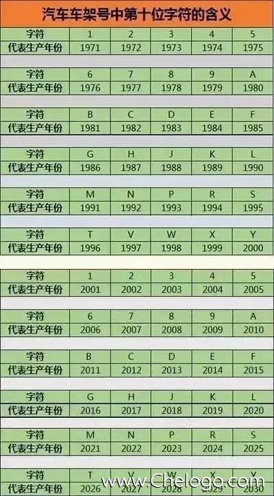 汽车生产日期在哪看 汽车出厂日期怎么看 车辆识别代号在哪找到